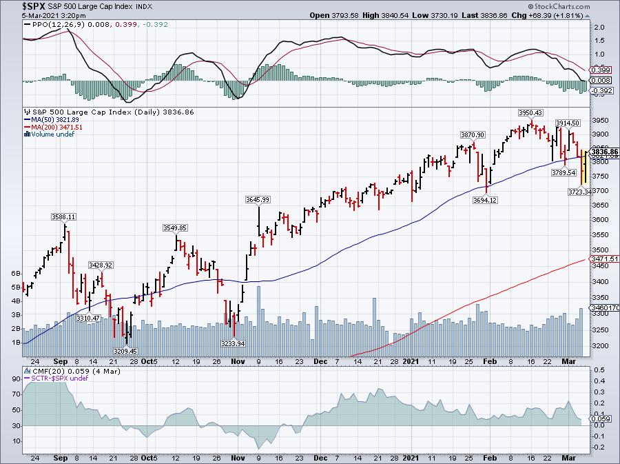 Market corrections do happen..